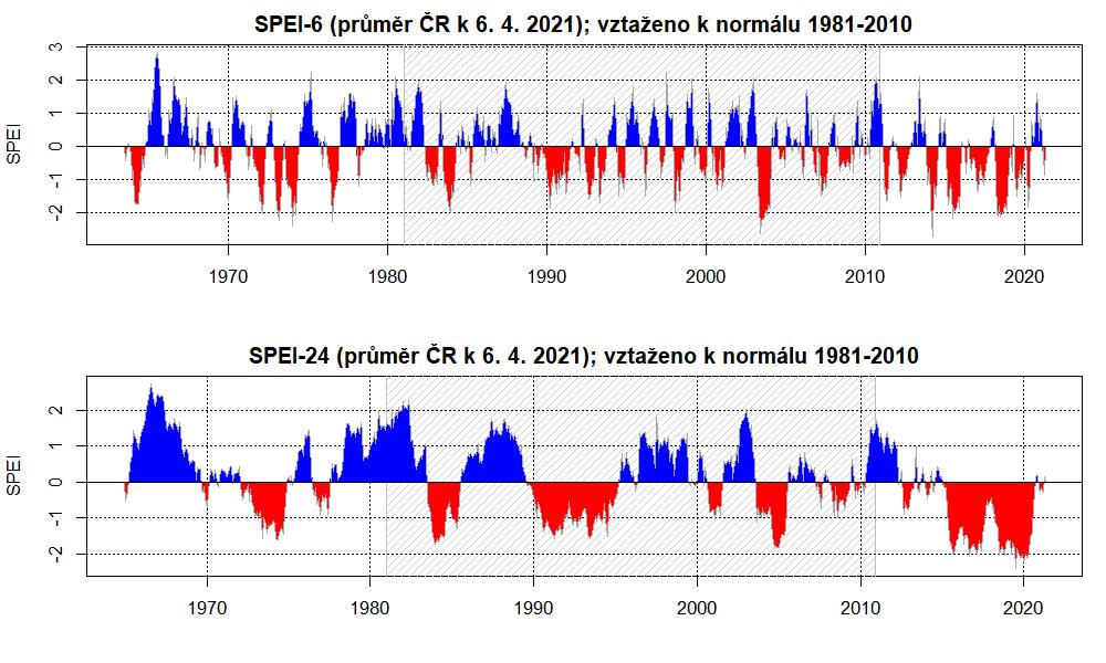 Hydrologická situace: Index SPEI za 6 a 24 měsíců ve vztahu k průměru období 1981-2010.