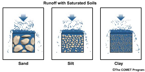 Runoff processes international edition for Soil development definition