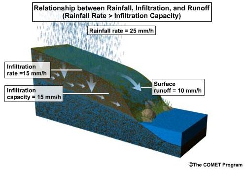 precipitation runoff relationship with god