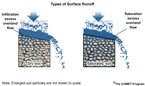 Runoff processes international edition depiction of two types of surface runoff infiltration excess and saturation excess overland flows ccuart Image collections