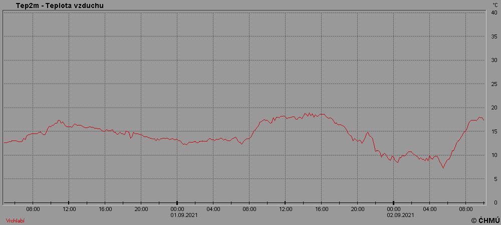 Teplota vzduchu ve 2 metrech