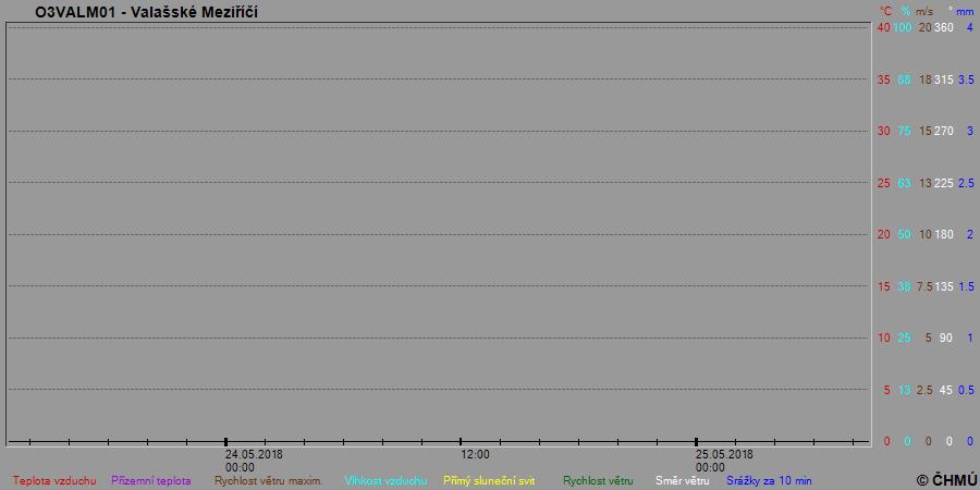 ... ve kterém naleznete grafický přehled základních meteorologických prvků  zaznamenaných meteostanicí ČHMU v areálu Hvězdárny Valašské Meziříčí v  uplynulých ... eddaa0f63b