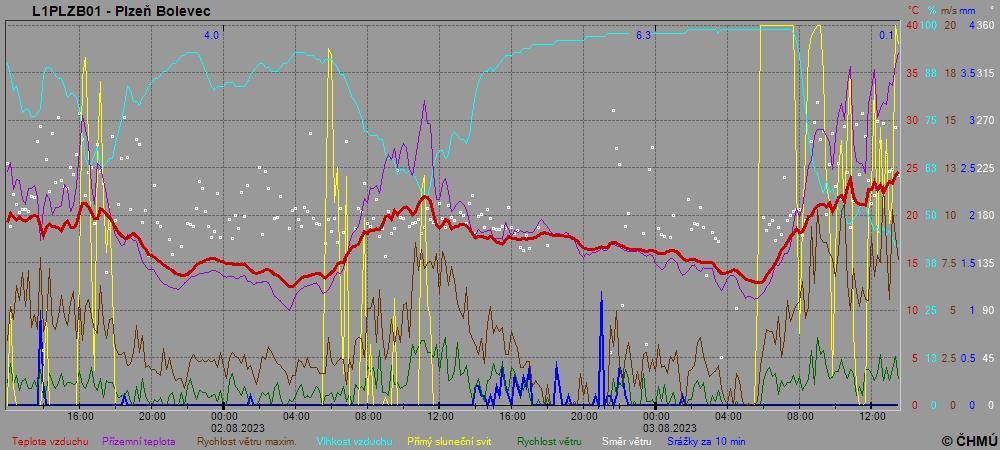 Průběh počasí v Plzni